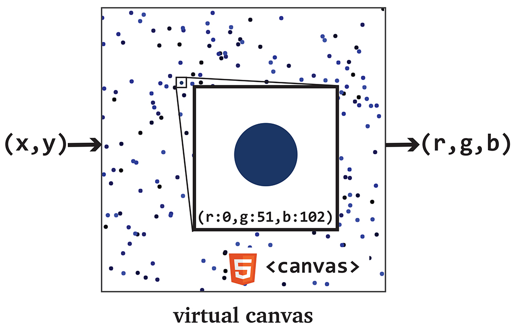 D3 Round Two: How to Blend HTML5 Canvas with SVG to Speed Up