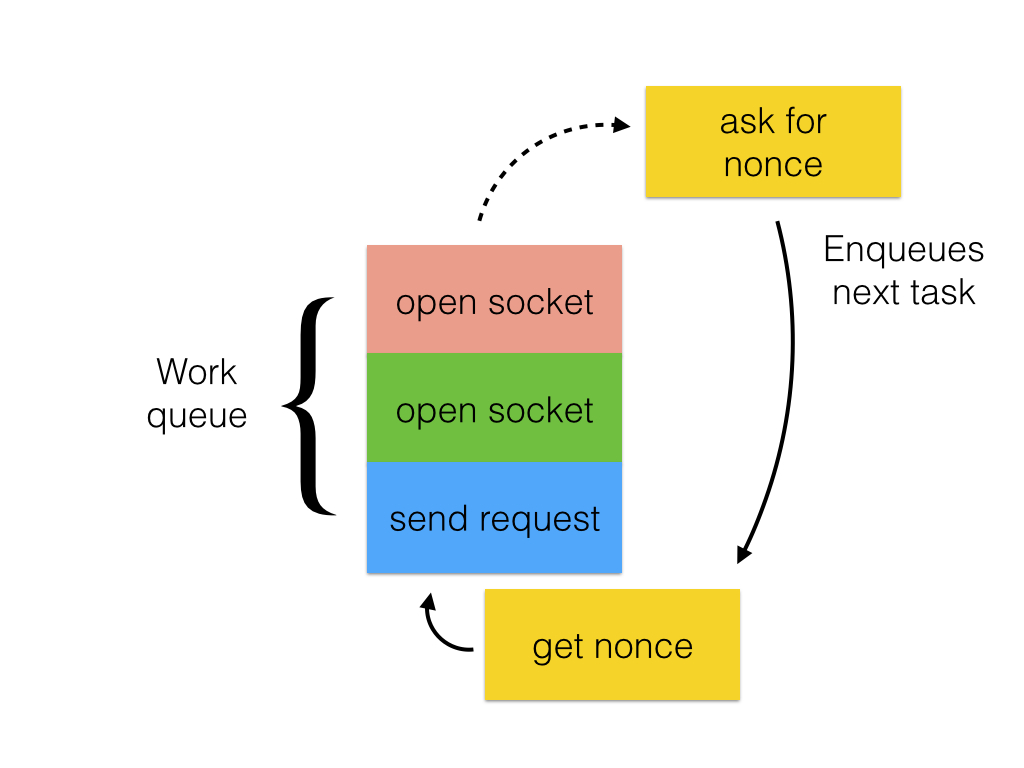 The execution engine can handle concurrent requests, shown in different colors