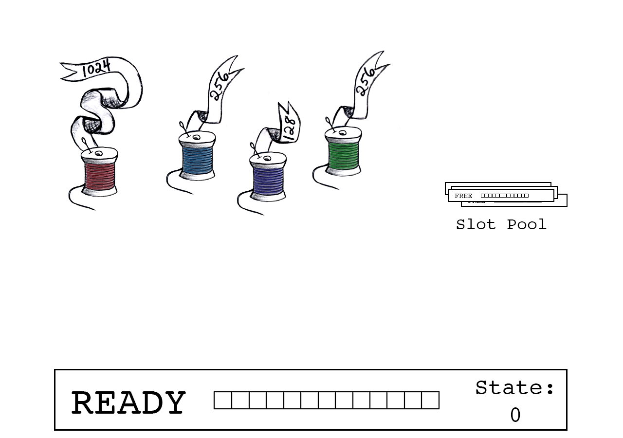 A slot in the READY state awaits joining threads. A pool of FREE slots are neither in use nor READY to join.