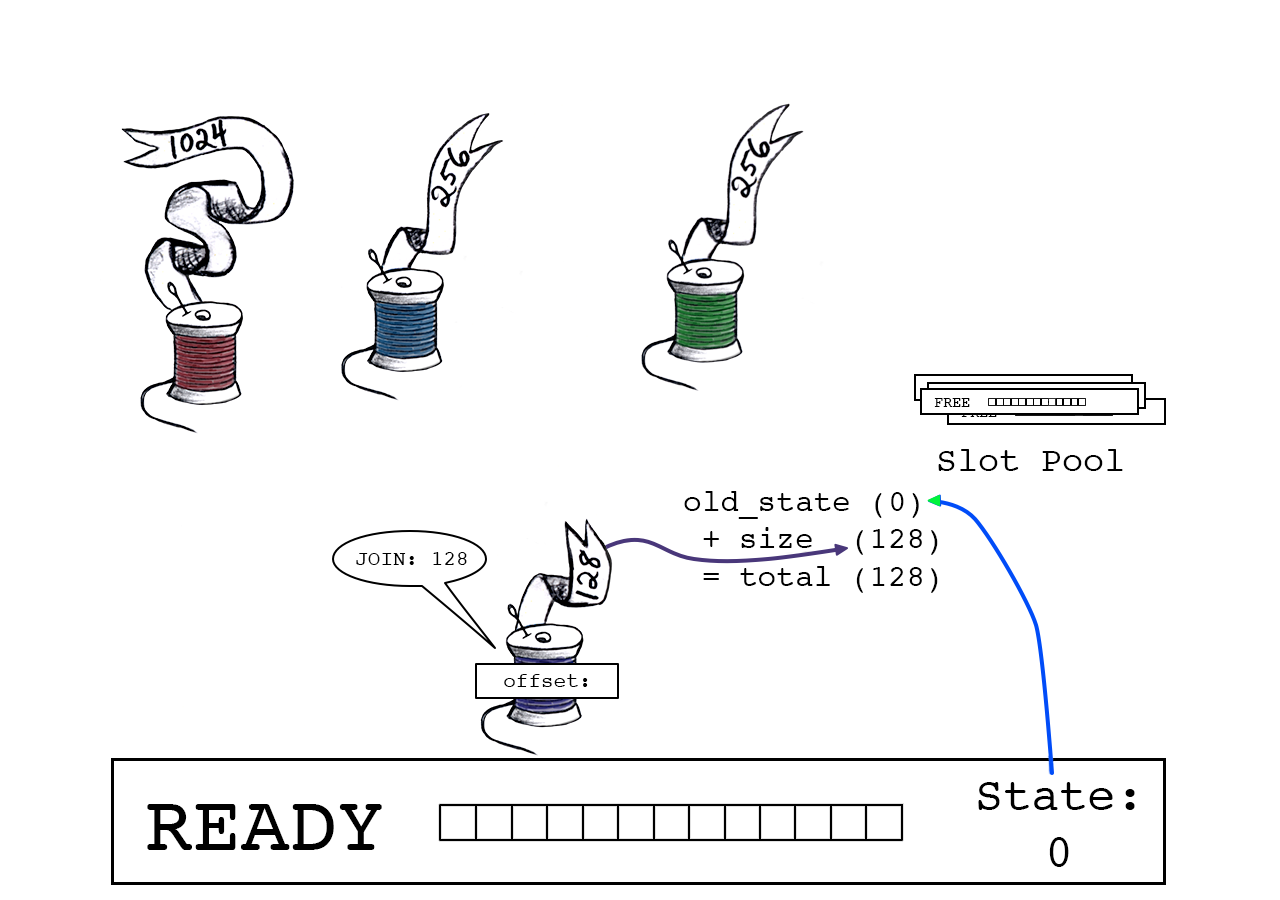 Join total is the sum of slot_state (0) and Purple Thread's data size (128).