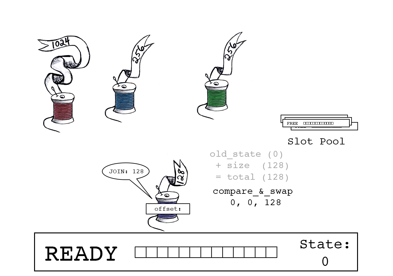 Atomic compare-and-swap ensures the join only succeeds if slot_state is unchanged since Purple thread's read.