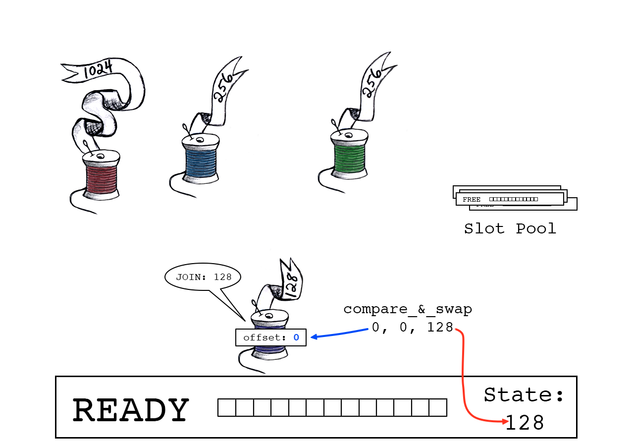 Success: Purple thread claims offset '0' and slot_state now points to  the next free byte (128).