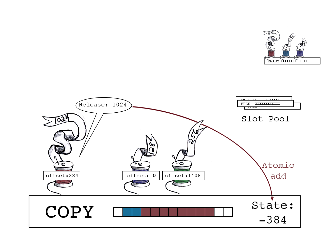 Red thread releases, atomically adding its size to slot_state.