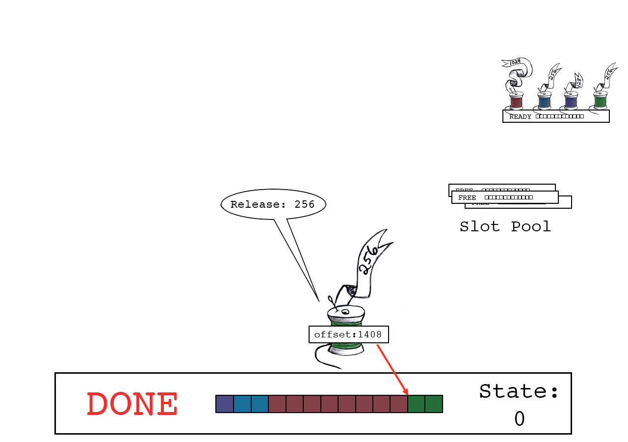 Green thread releases, bringing slot_state to 0, which is the 'DONE' state.