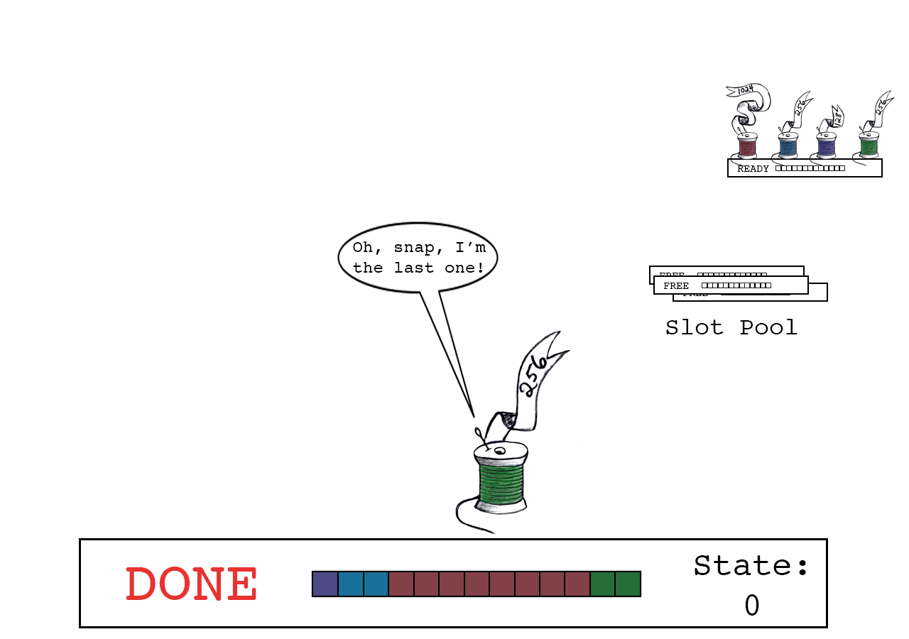 slot_state == 0 means Green thread is the last one to release.