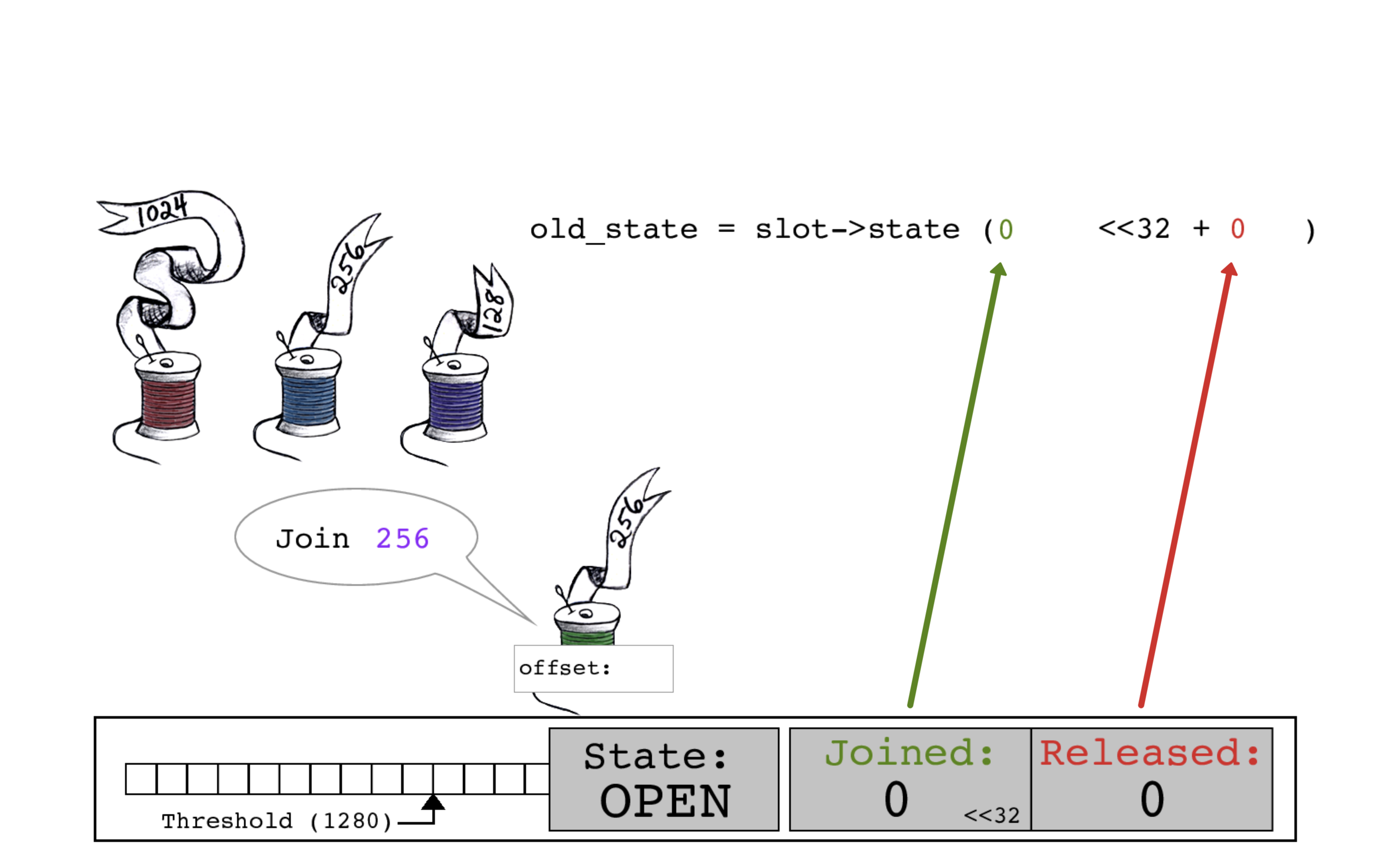 Green thread begins its join by reading the current slot->state, in which both the JOINED and RELEASED count are zero.