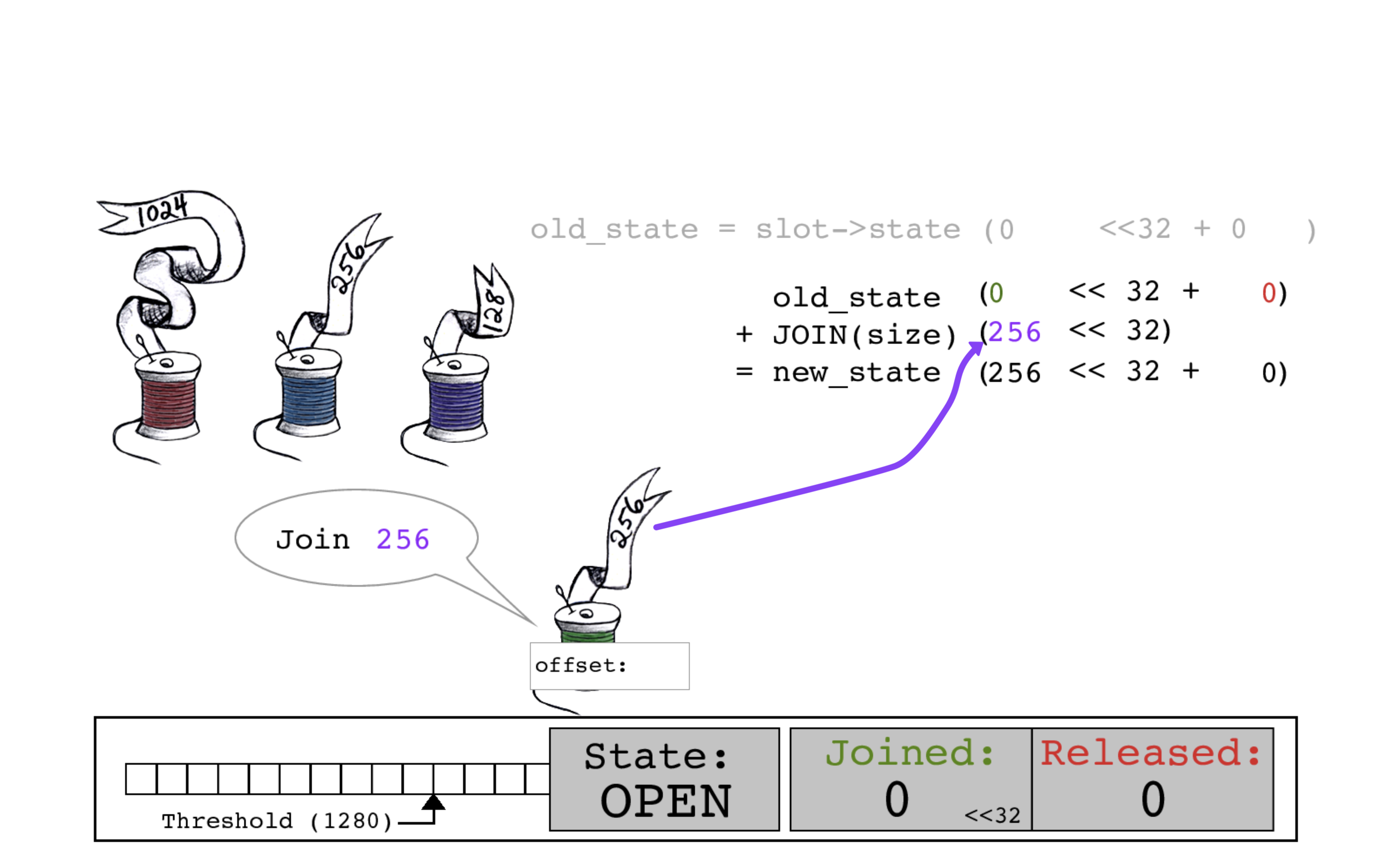 Green thread calculates a new_state by adding its size of 256 to the JOINED bits.