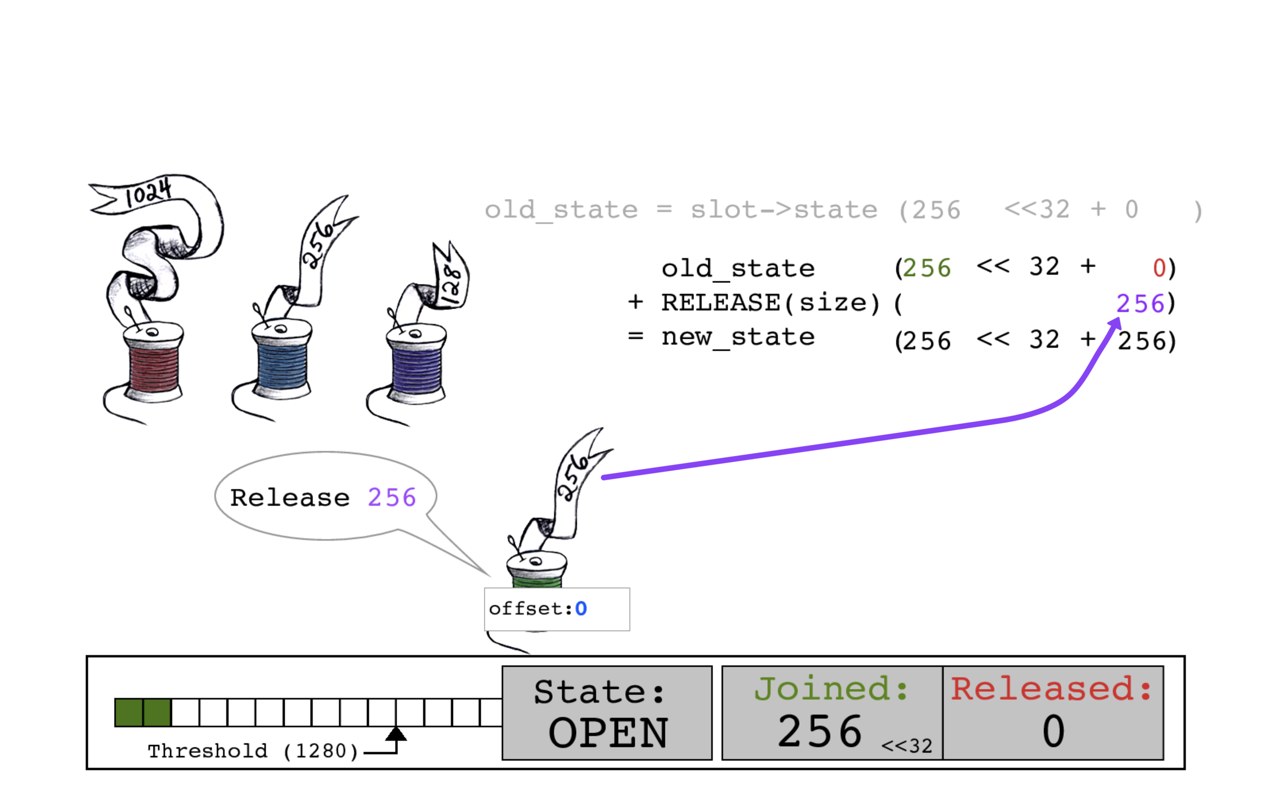 This time the thread adds its size of 256 to the RELEASED bits to create new_state.