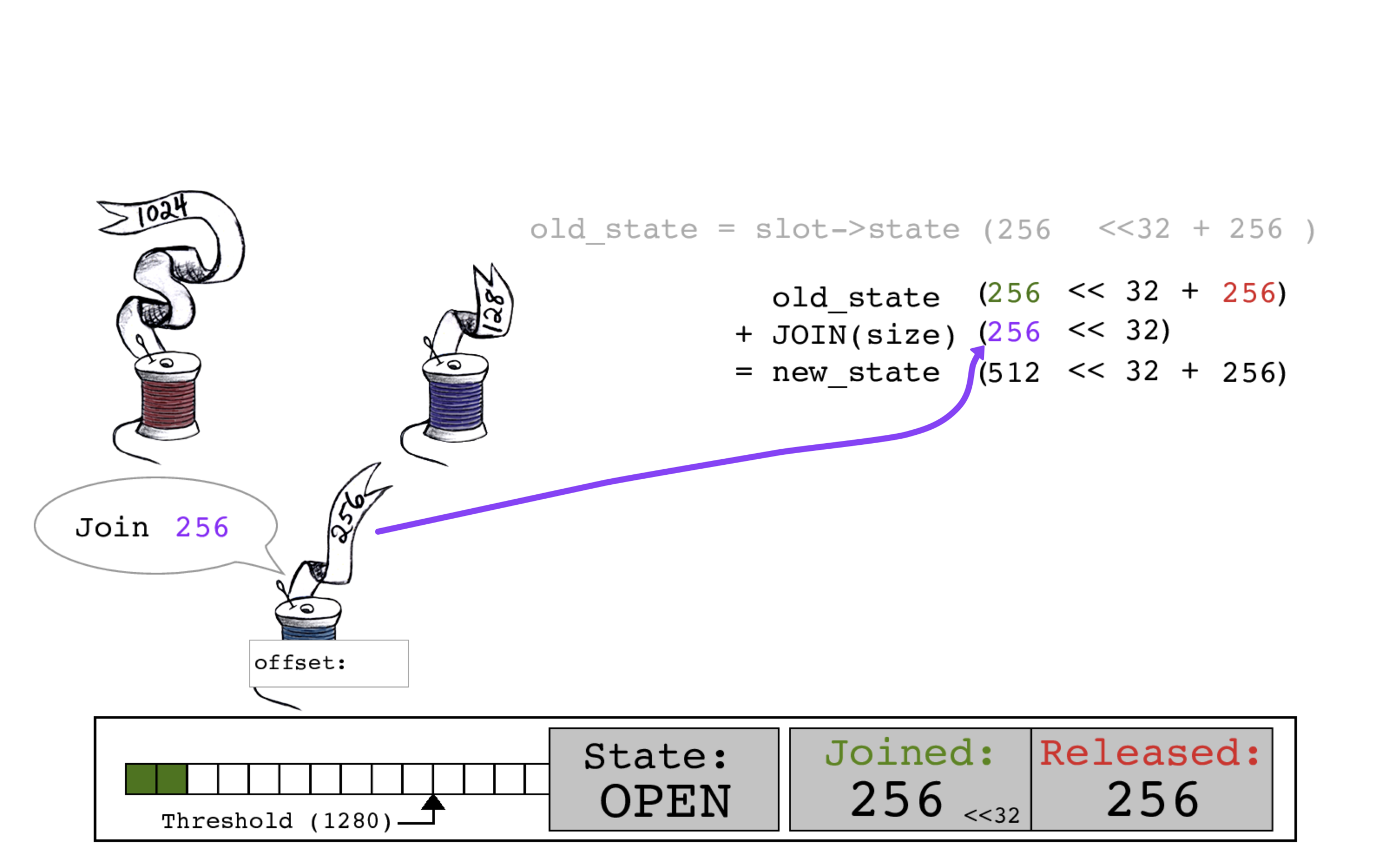 Blue thread calculates a new_state by adding its size of 256 to the JOINED bits.