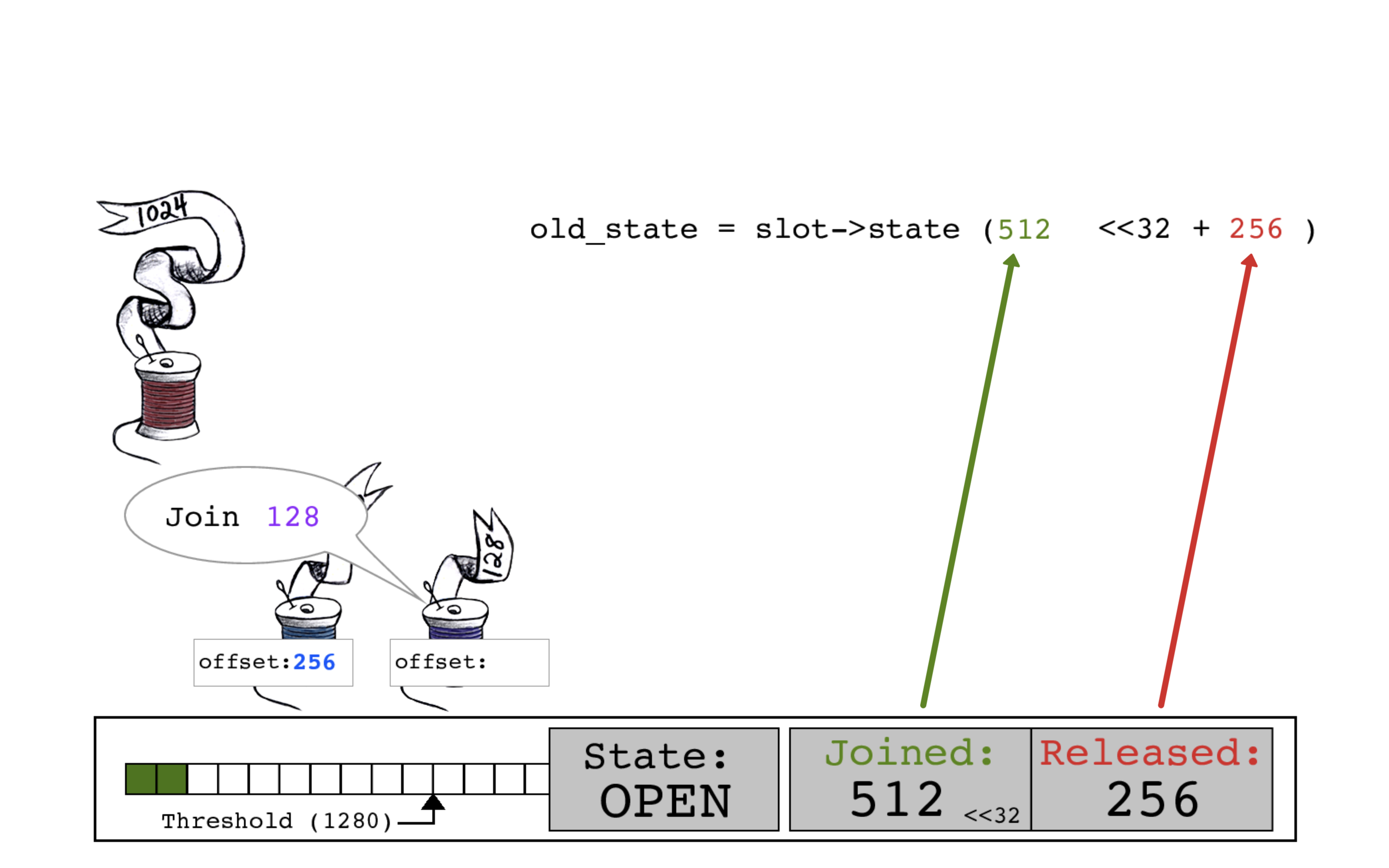 Purple thread reads the current slot->state, which for the first time in this sequence has a diffrent count for JOINED bits (512) and RELEASED bits (256) at the beginning of a join operation.