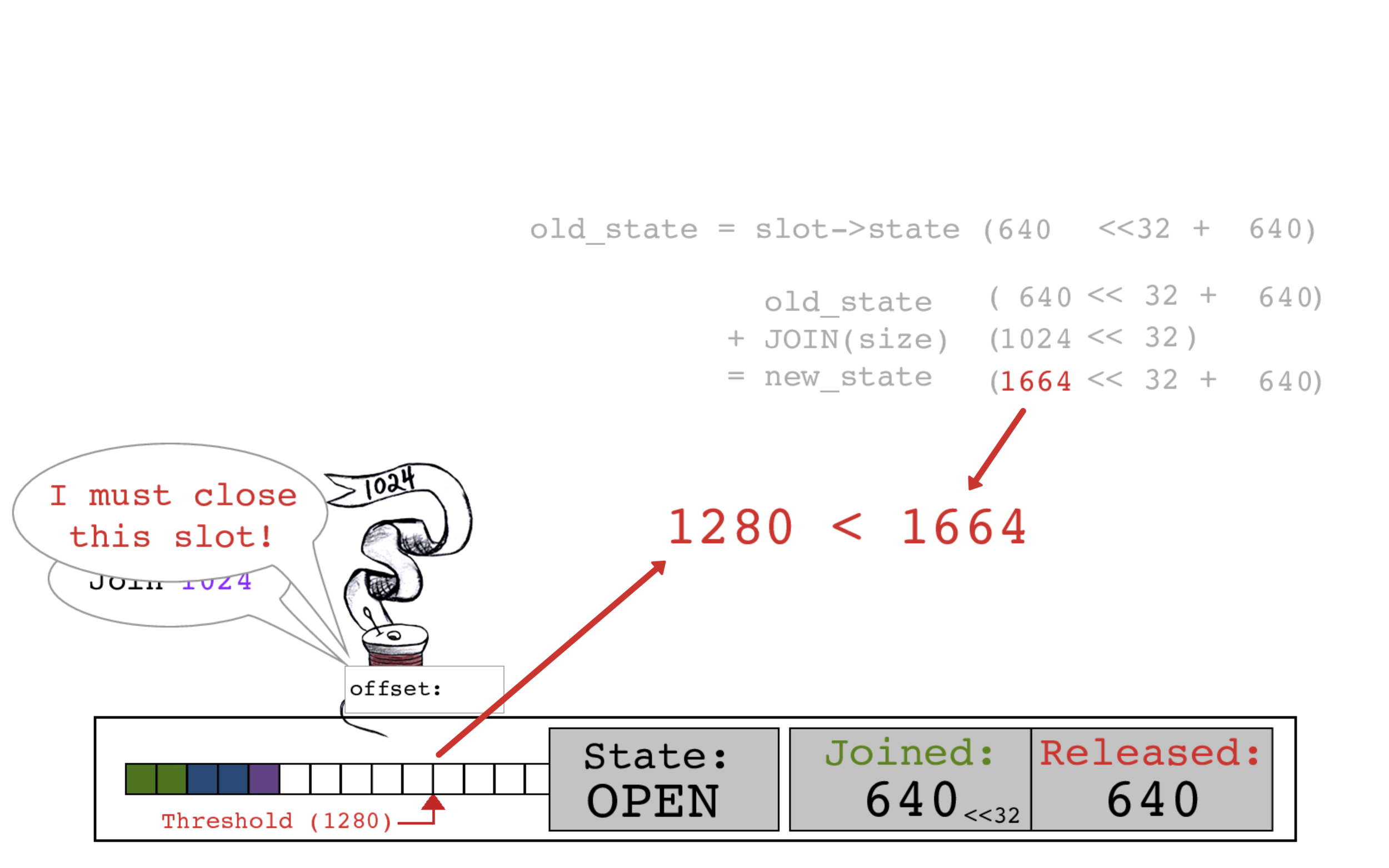 When it calculates the new JOINED counter amount, Red thread sees that its data will cross the buffer threshold, indicating the slot should be closed in preparation for writing to the OS.