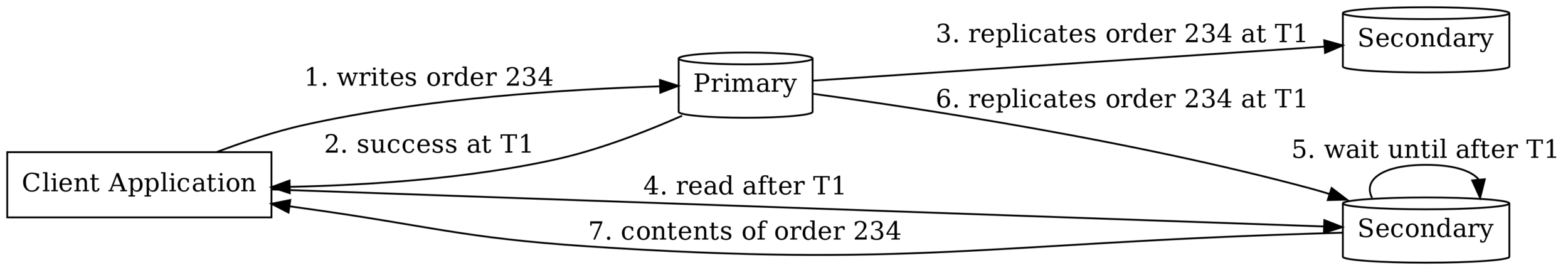 Diagram 2: Flow of Operations in a Replica Set with Enforced Causal Consistency
