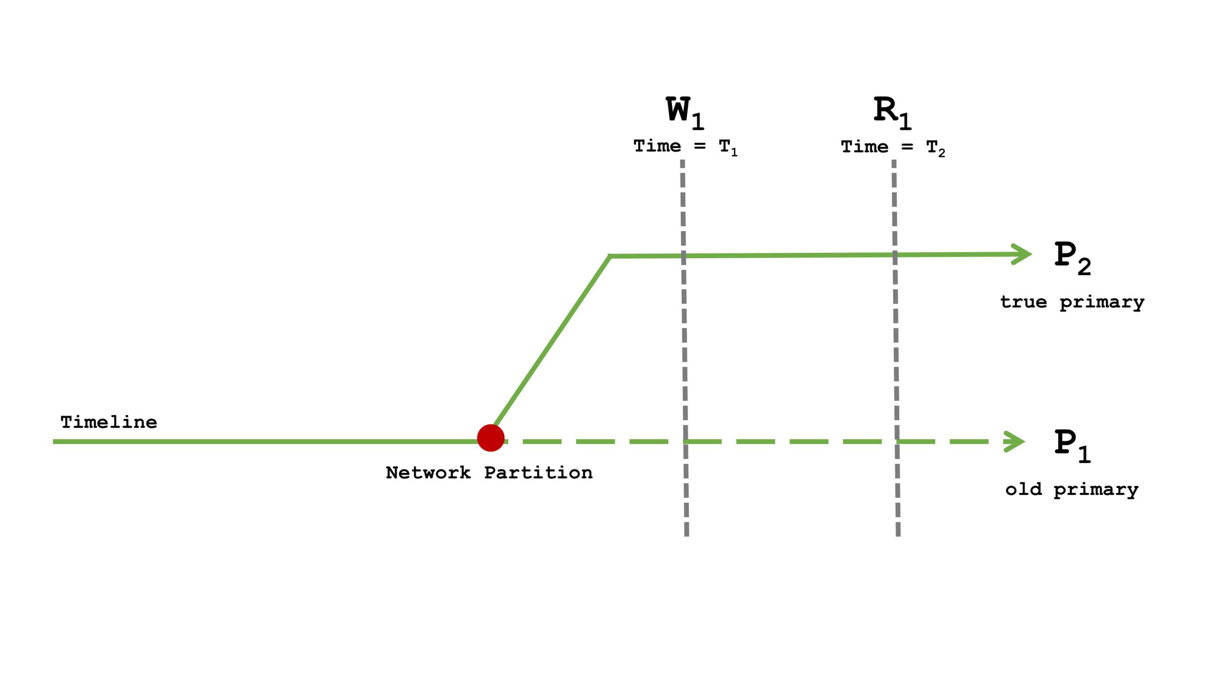 Diagram 3: Network Partition Timeline