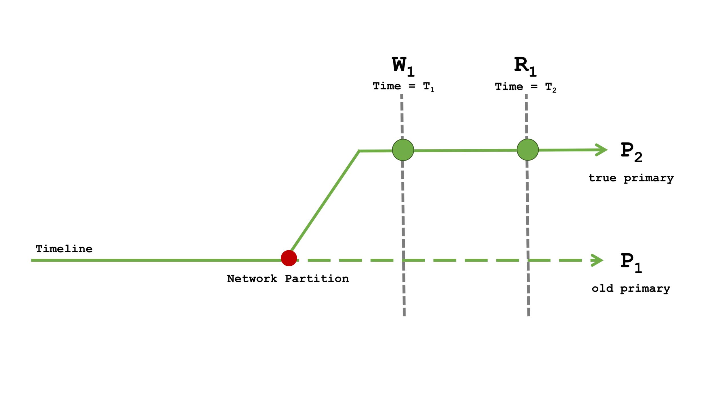 Diagram 4: Read Concern majority with Write Concern majority