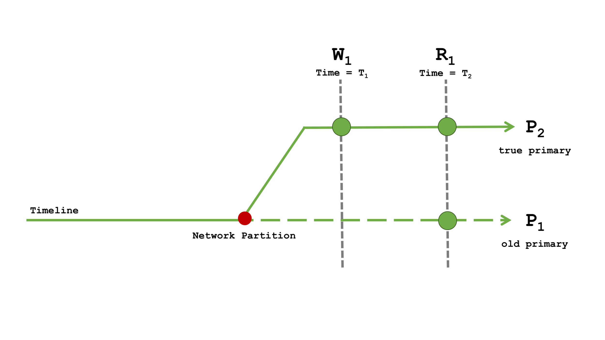 Diagram 6: Read Concern local with Write Concern majority