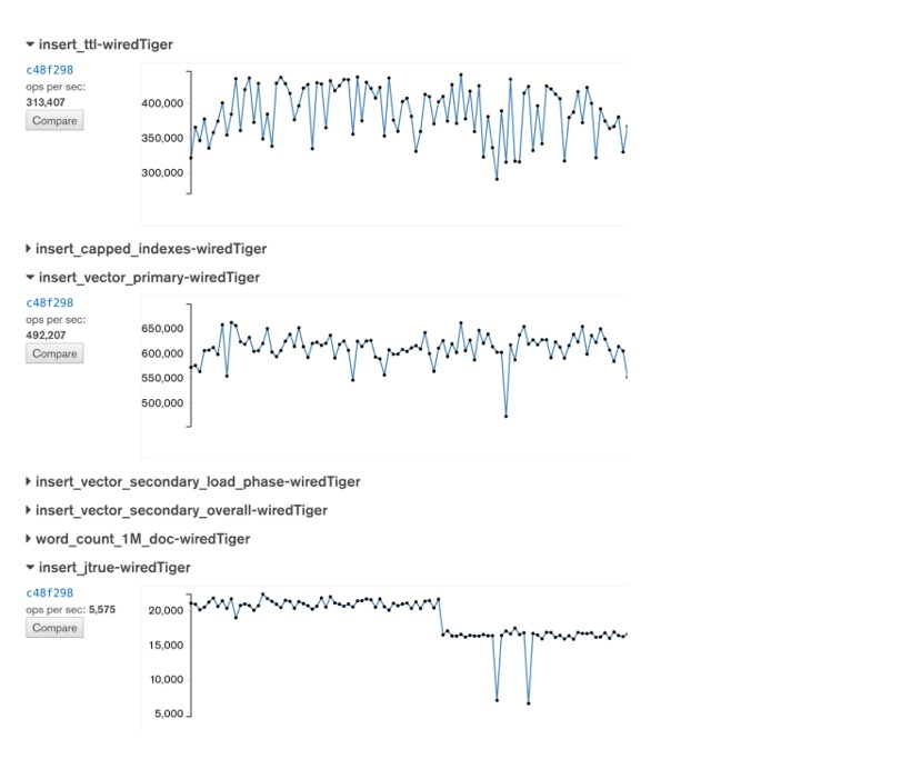 Variability in daily performance tests
