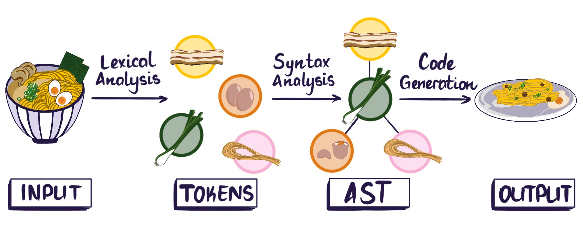 Stages of compiler processing: Input is transformed via lexical analysis into tokens, tokens are transformed via syntax analysis into an AST which is used to generate the output code