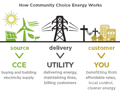 Courtesy   Lean Energy U.S.
