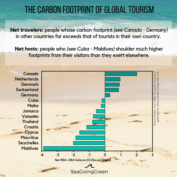 Carbon+Footprint+of+Global+Tourism.png