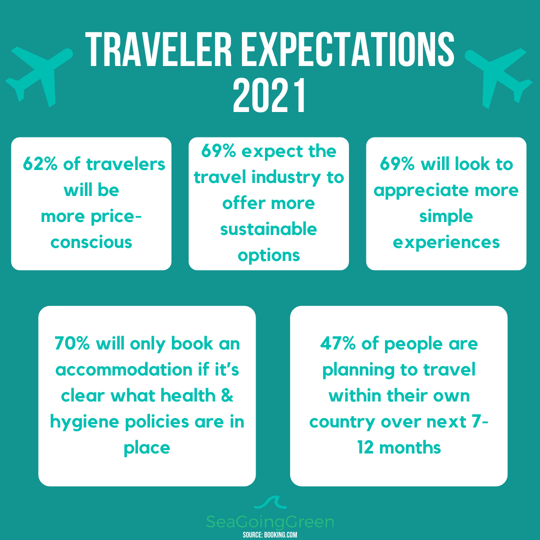 Traveler expectations 2021.png