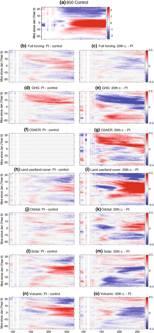 Figure 7 from Stevenson et al. (2017), Climate Dynamics  Composite evolution of EP El Niño events in the LME ensembles, shown using a Hovmoeller diagram of SSTA over 2  ∘  S–2  ∘  N.  a  Shows EP El Niños in the 850 control simulation; subsequent  left-hand panels  ( b ,  d ,  f ,  h ,  j ,  l ,  n ) show differences between the pre-industrial portions of the forced LME ensembles relative to the control, and  right-hand panels  ( c ,  e ,  g ,  i ,  m ,  o ) show differences between the twentieth century and pre-industrial portions of individual LME ensembles.  Stippling  indicates that a Wilcoxon rank-sum test at that grid point resulted in SST anomalies indistinguishable from one another at 90% significance.  f  Is blank since the 850 control is used as the pre-industrial portion of the ozone/aerosol-only (O3AER) ensemble.