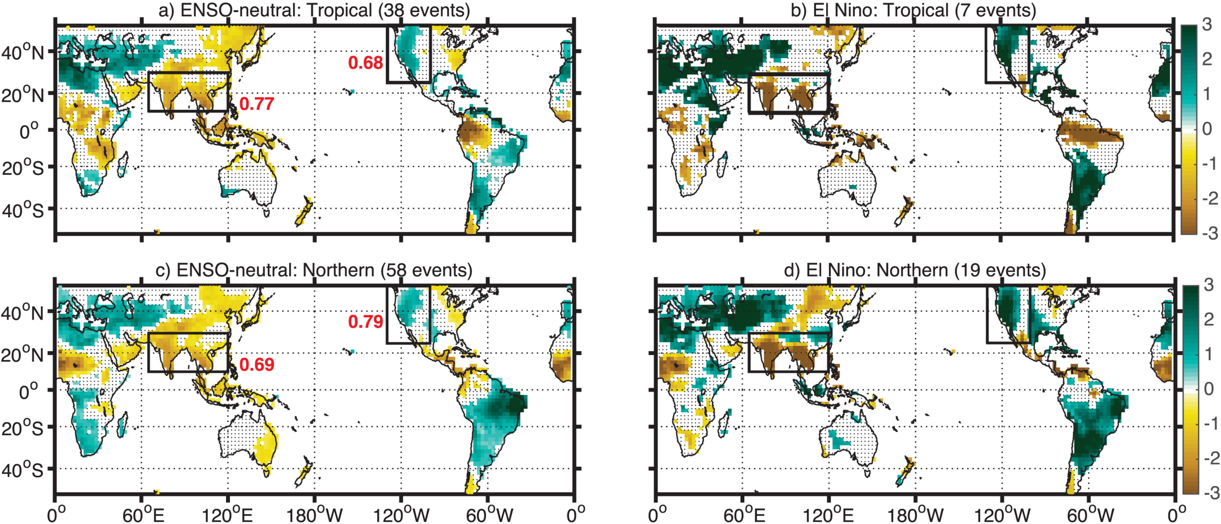 Figure 7 from Stevenson et al. (2016), Journal of Climate  PDSI composites for Tropical and Northern eruptions during JJA +1. (a) Tropical eruptions followed by ENSO-neutral conditions during DJF +0 to +1. (b) As in (a), but for eruptions followed by El Niño conditions. (c) Northern eruptions followed by ENSO-neutral conditions during DJF +0 to +1. (d) As in (c), but for eruptions followed by El Niño conditions. Boxes indicate the southwest United States and monsoon Asia regions discussed in the text, and the numbers alongside are the pattern correlations between the PDSI composite and the El Niño teleconnection pattern over the appropriate region. Boldface red text indicates a pattern correlation significant at 95% relative to internal variability, as computed via a Wilcoxon rank-sum test.