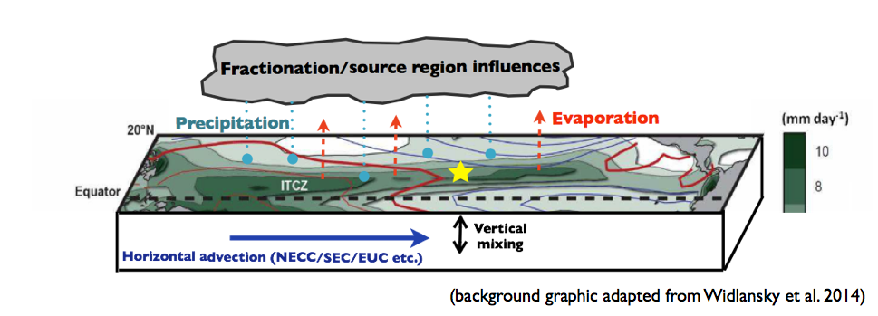 Schematic of the influences affecting the oxygen isotopic composition of seawater at an example reef used for ENSO reconstruction (yellow star). Background graphic adapted from Widlansky et al. (2014), Nature Climate Change.