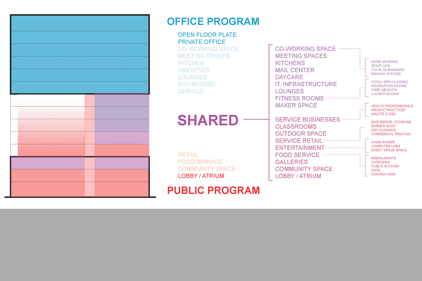 Co-Working Platform
