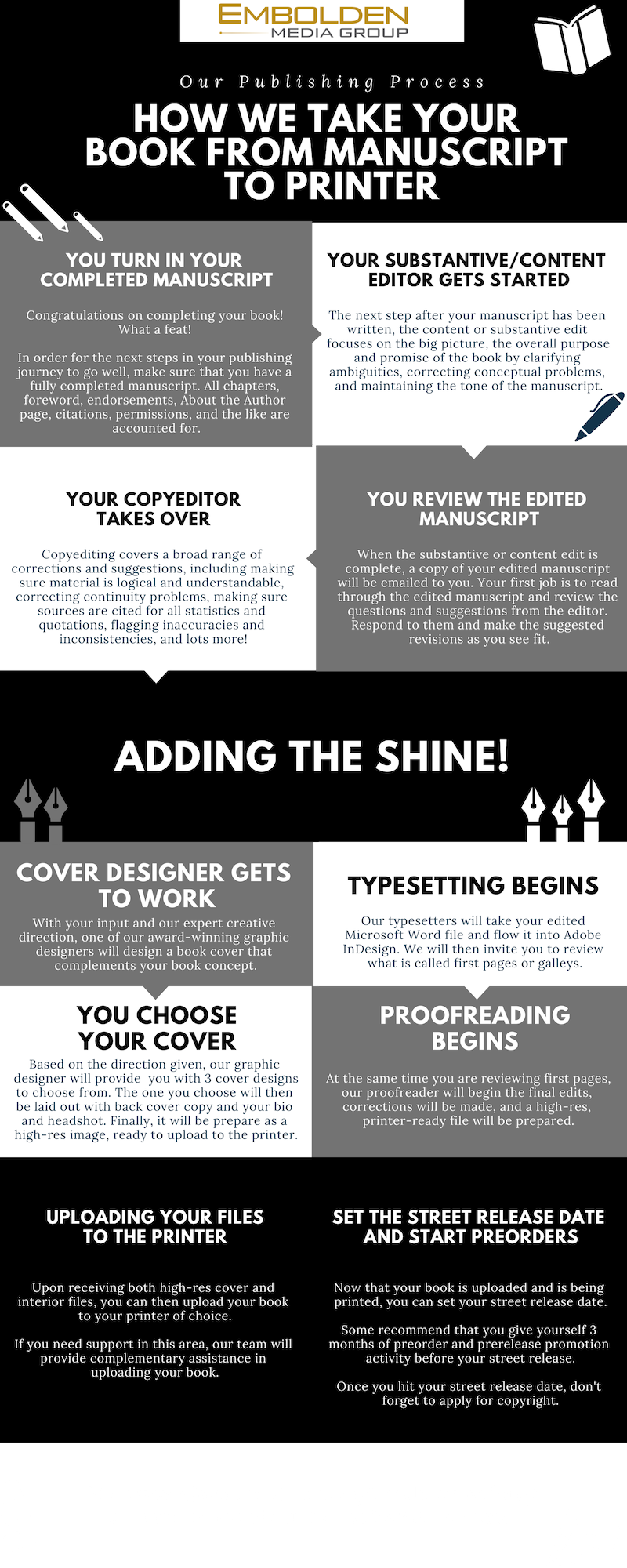 EMG Publishing Process INFOGRAPHIC.png
