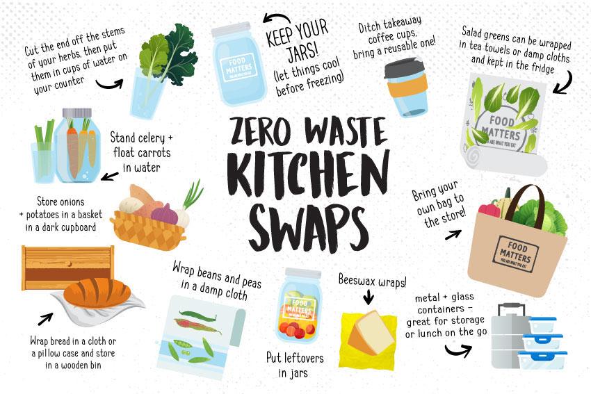 https://www.foodmatters.com/article/zero-waste-kitchen-swaps?utm_source=fmpinterest&utm_medium=fmpinterest&utm_content=fmpinterest