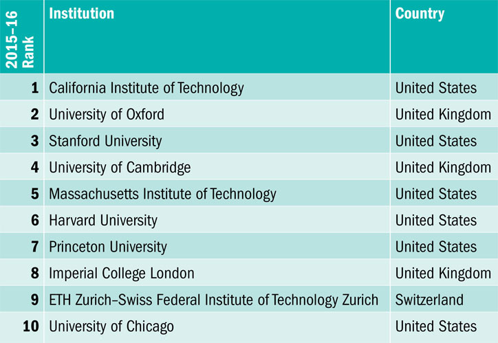 Source: Times Higher Education