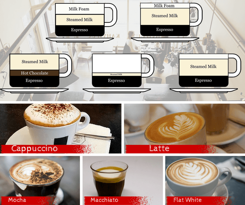 coffee cafe kinds of coffee mocha macchiato flat white cappuccino latte