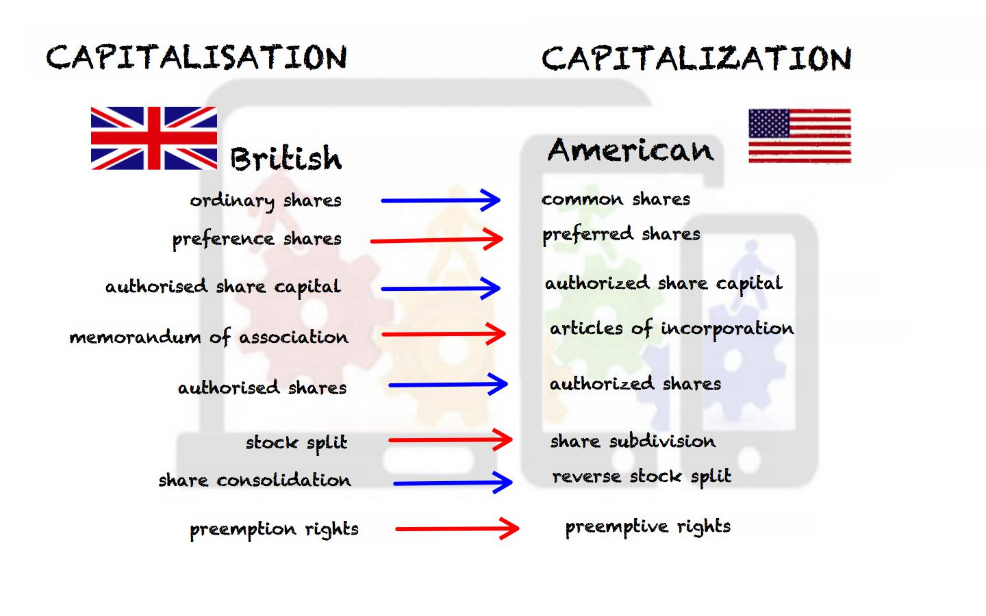 ILEC+unit+3+-+capitalisation+British+American+capitalization.jpg