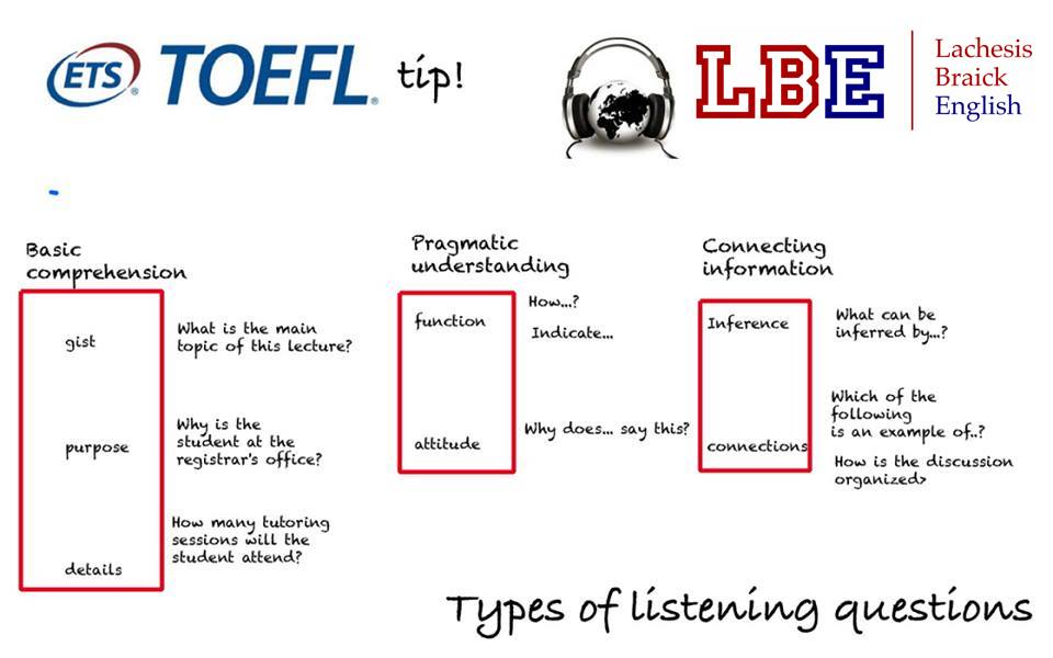 Os padrões do Listening