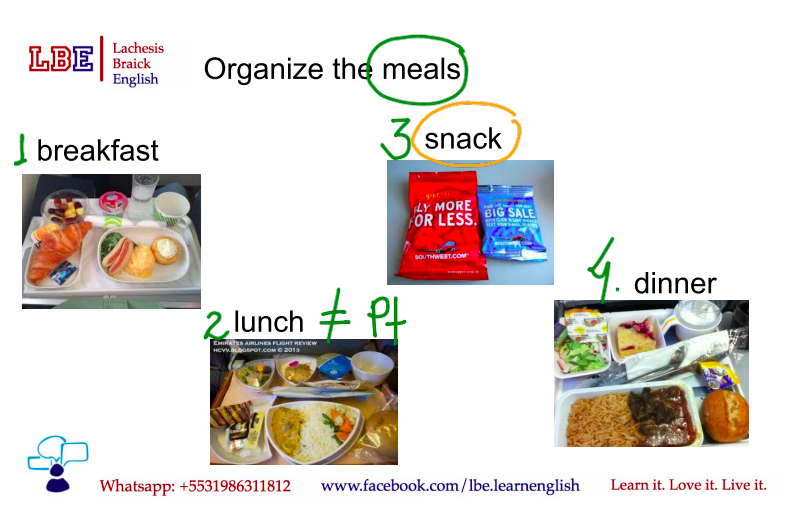 Travel English(Inglês para viagens) - As refeições e como fazer pedidos educadamente num vôo. Nível A1-A2 (básico)