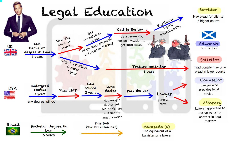 Legal English(inglês jurídico) - Uma aula de conversação com base num texto de um livro. Trabalhamos o vocabulário em inglês e os diferentes tipos de advogados, bem como a trajetória da carreira profissional.