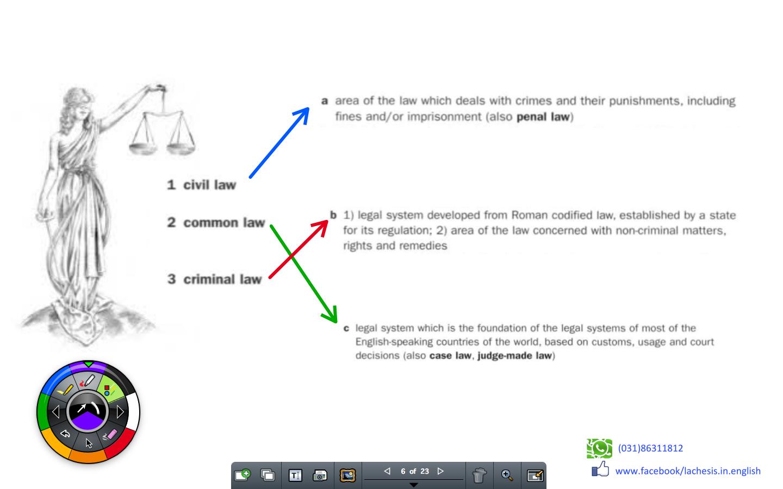 Civil Law / criminal law /common law - Material utilizado numa discussão entre os diferentes usos da expressão civil law
