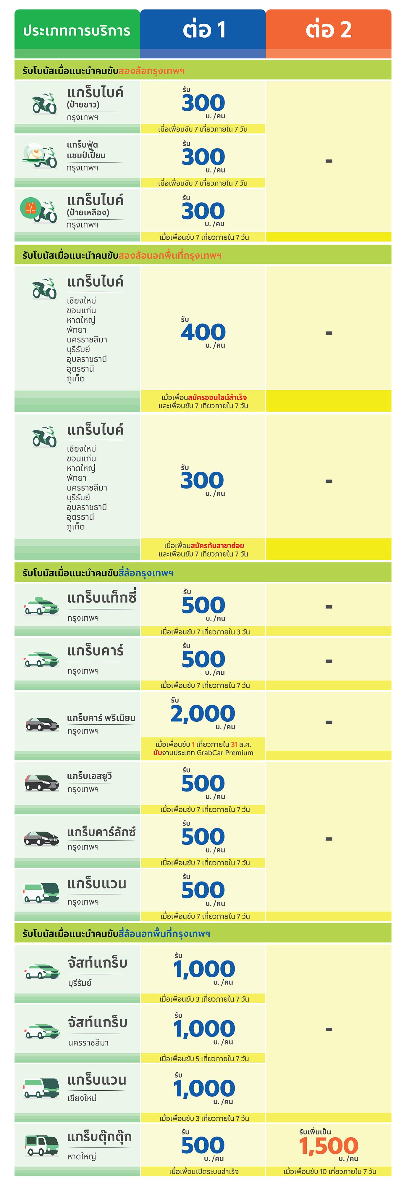 - - แกร็บไบค์ หมายถึง การให้บริการ แกร็บไบค์ แกร็บเอ็กซ์เพรส (ไบค์) และแกร็บฟู้ด- ตั้งแต่วันที่ 8 ส.ค. 62 เป็นต้นไป มีการเปลี่ยนแปลงโปรโมชันแนะนำคนขับของ GrabCar Premium โดยพาร์ทเนอร์ที่แนะนำผู้สมัครขับแกร็บตั้งแต่วันที่ 1-7 ส.ค. 62 จะได้รับโปรโมชันใหม่และจะได้รับโบนัสค่าแนะนำส่วนต่างภายใน 16 ส.ค. 62