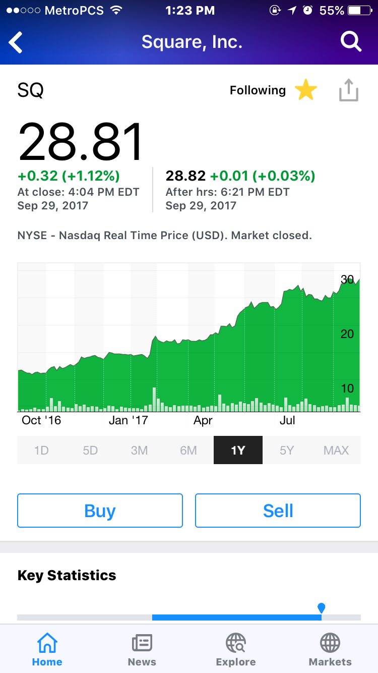 Year long look on Square $SQ
