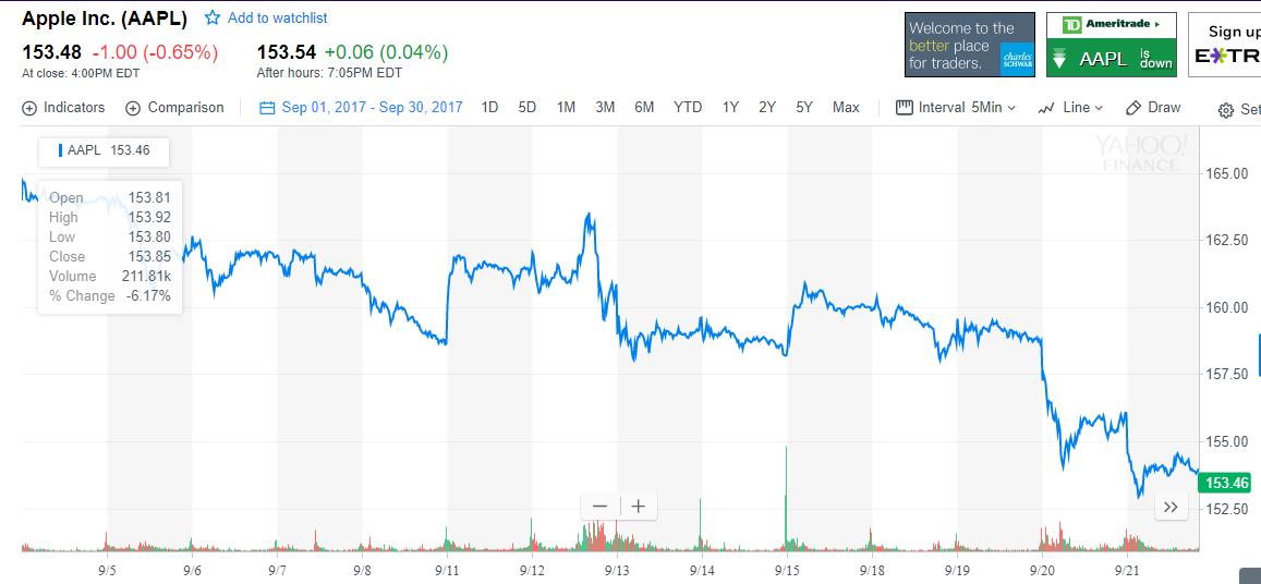 Courtesy of Yahoo Finance.