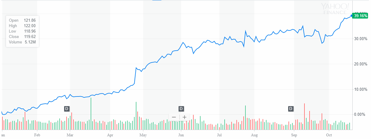 McDonalds corp up 39% Year To Date