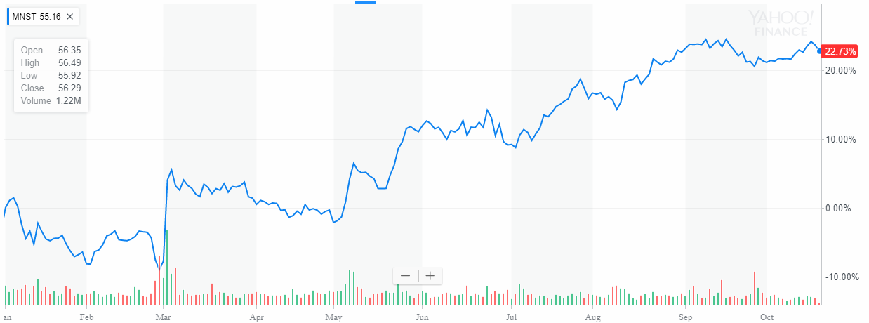 Monster Beverage Corporation up 22% Year To Date