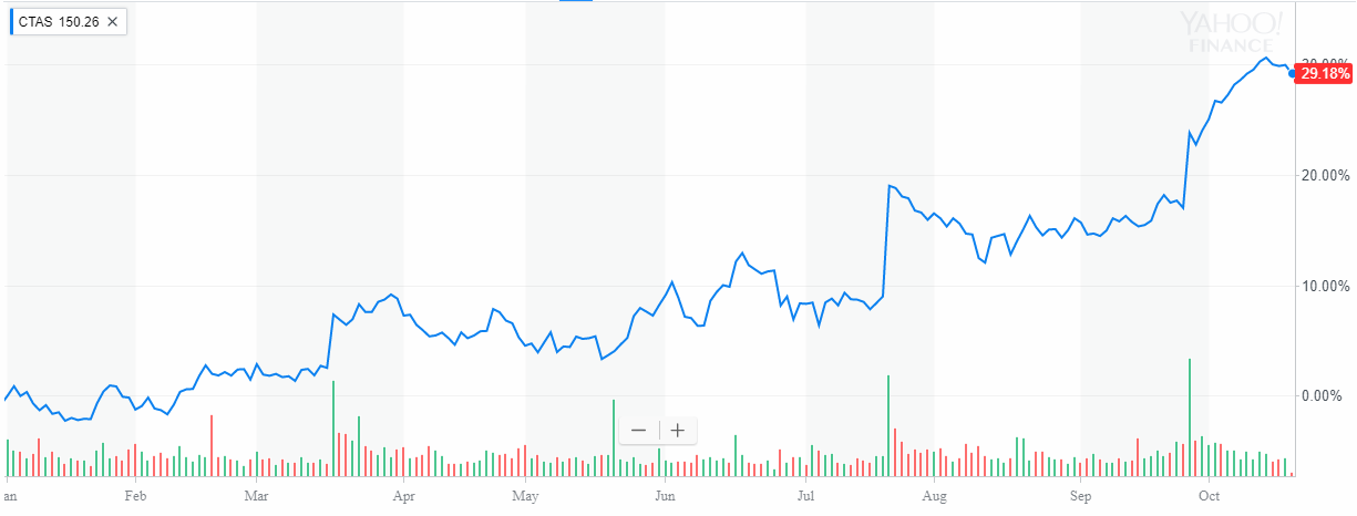Cintas Corporation up 29% Year To Date