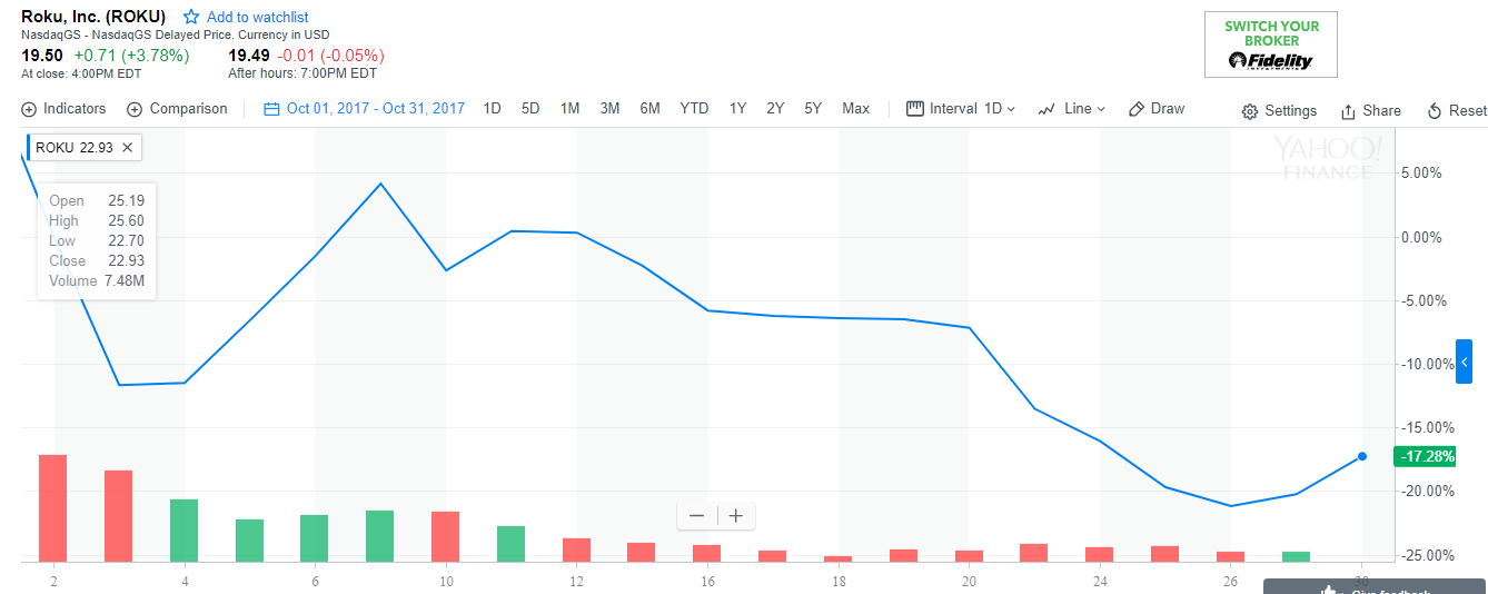 Roku share price in october.PNG