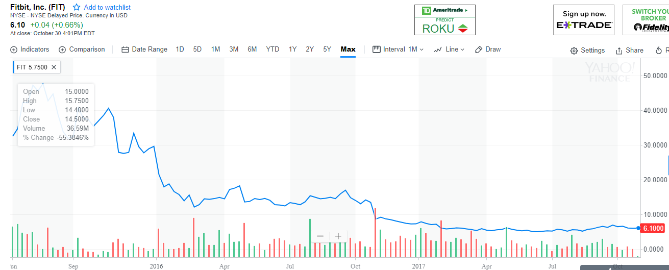 Fitbit stock MAX.PNG