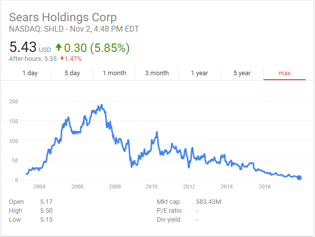 Sears stock.PNG
