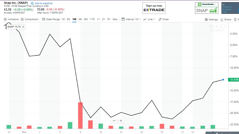 Snap's stock price in November
