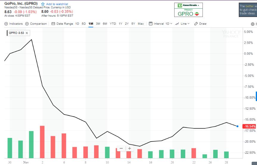 GoPro stock in November.PNG