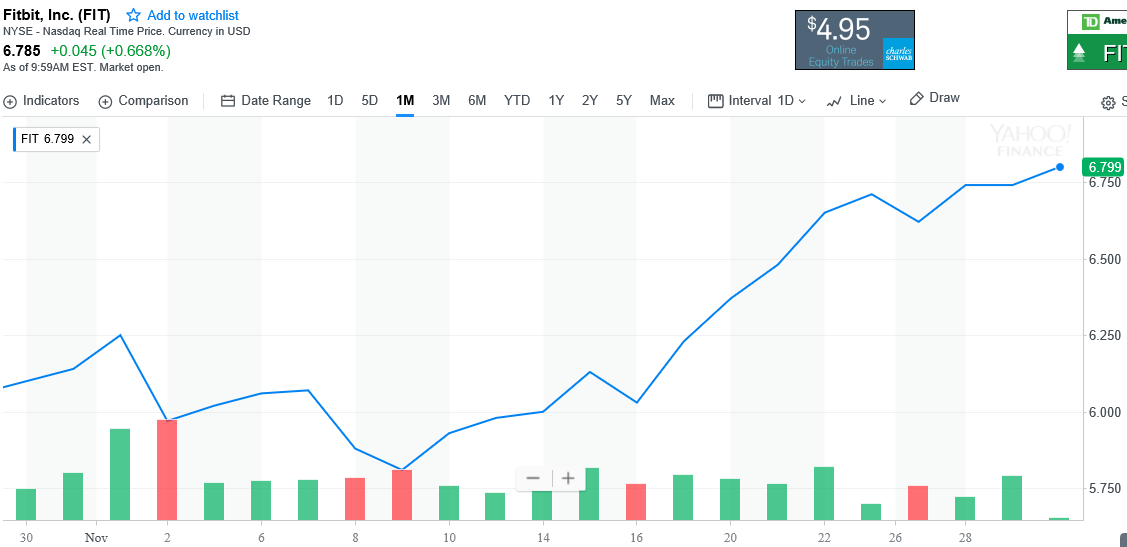 Fitbit stock.PNG