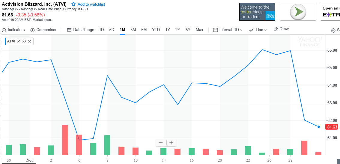Activision stock.PNG